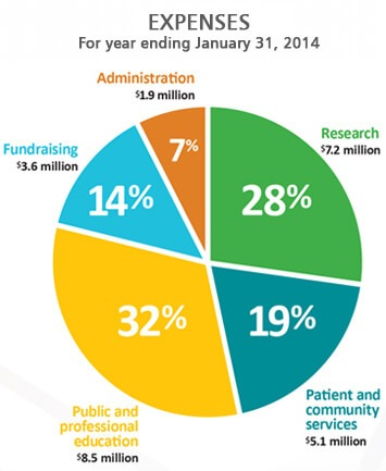 ALS 2014 Expenses Pie Chart